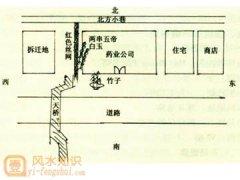 北京某药业公司的环境风水布局
