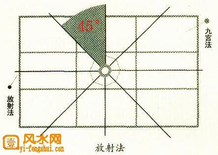 不是正方形的住宅怎么确定罗盘
